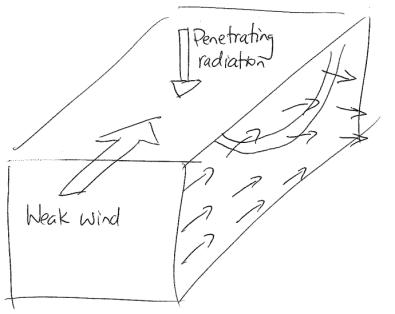 shear_schematic_sketch