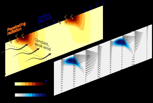 shear_rotation_schematic