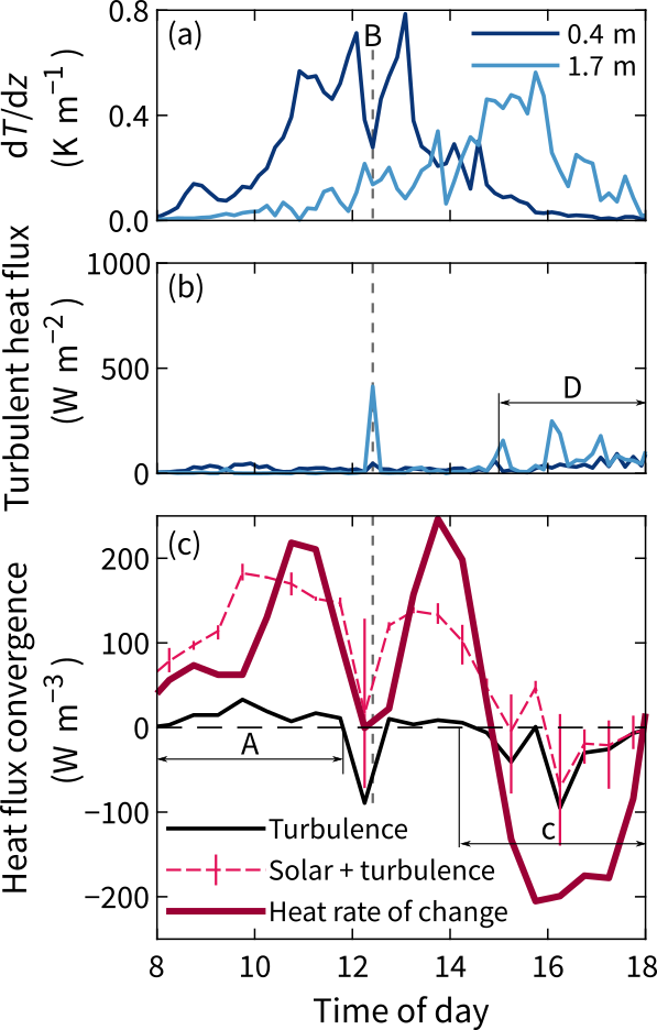 time-series-example