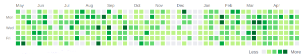 github-commit-activity
